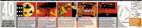 A graphic from the Hindustan Times, one of many with inaccuracies.